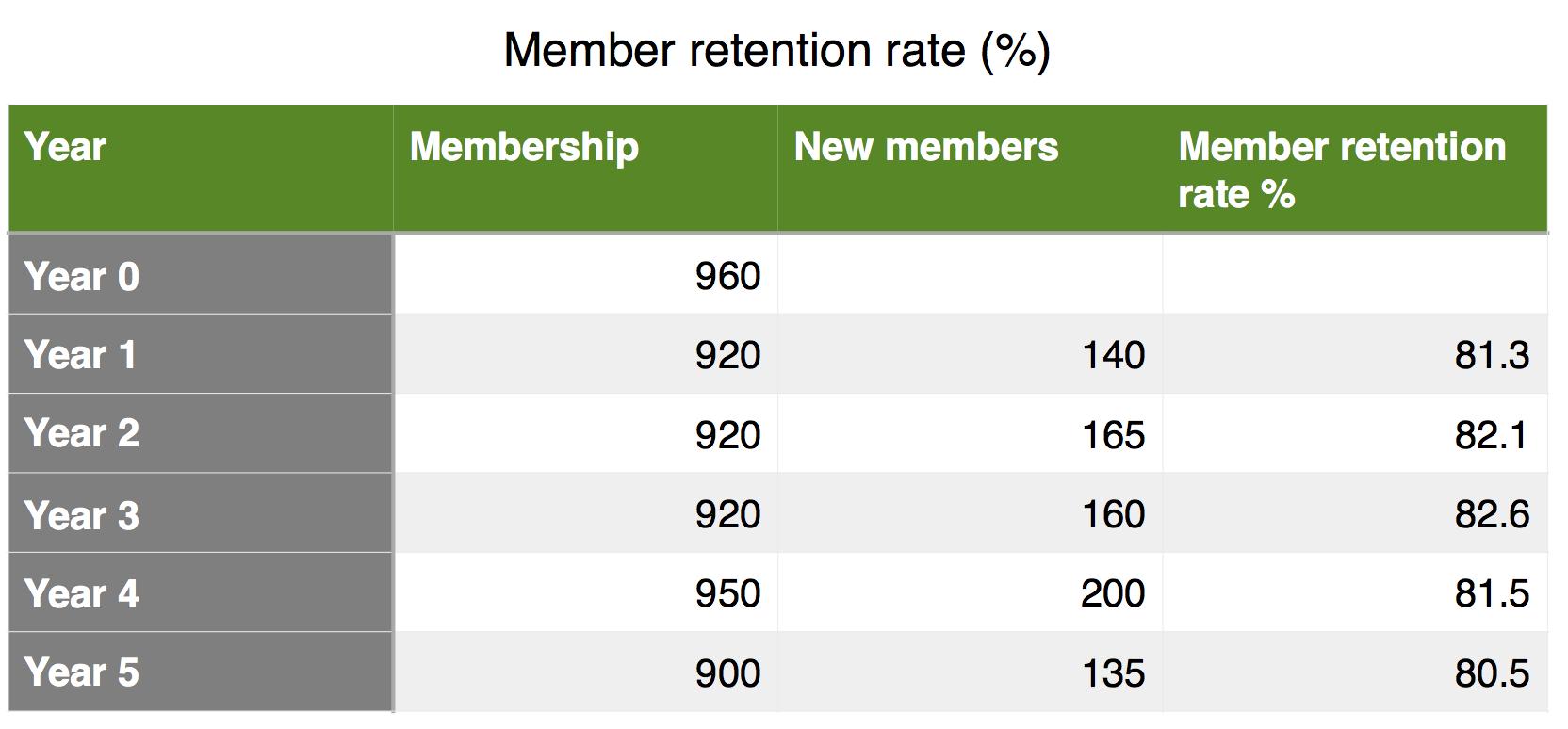 Membership retention rates