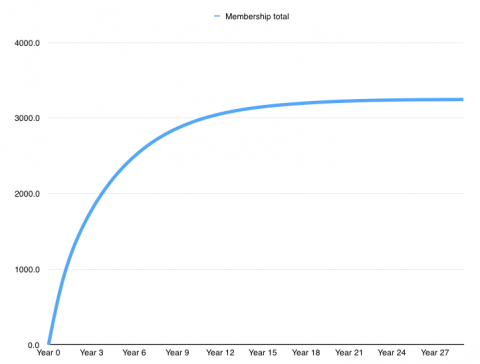 Membership retention rates
